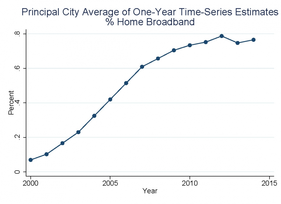 Principal City average of One-year Time series estimates % Home band