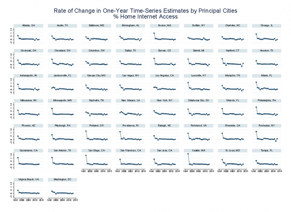 Rate of change in One year time series estimates by principal cities % home internet access