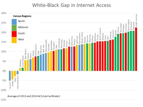 White-Black gap in Internet access