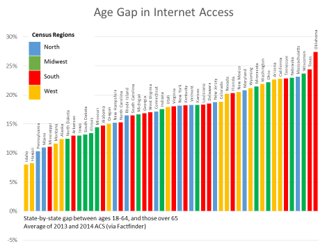 Age gap in internet access