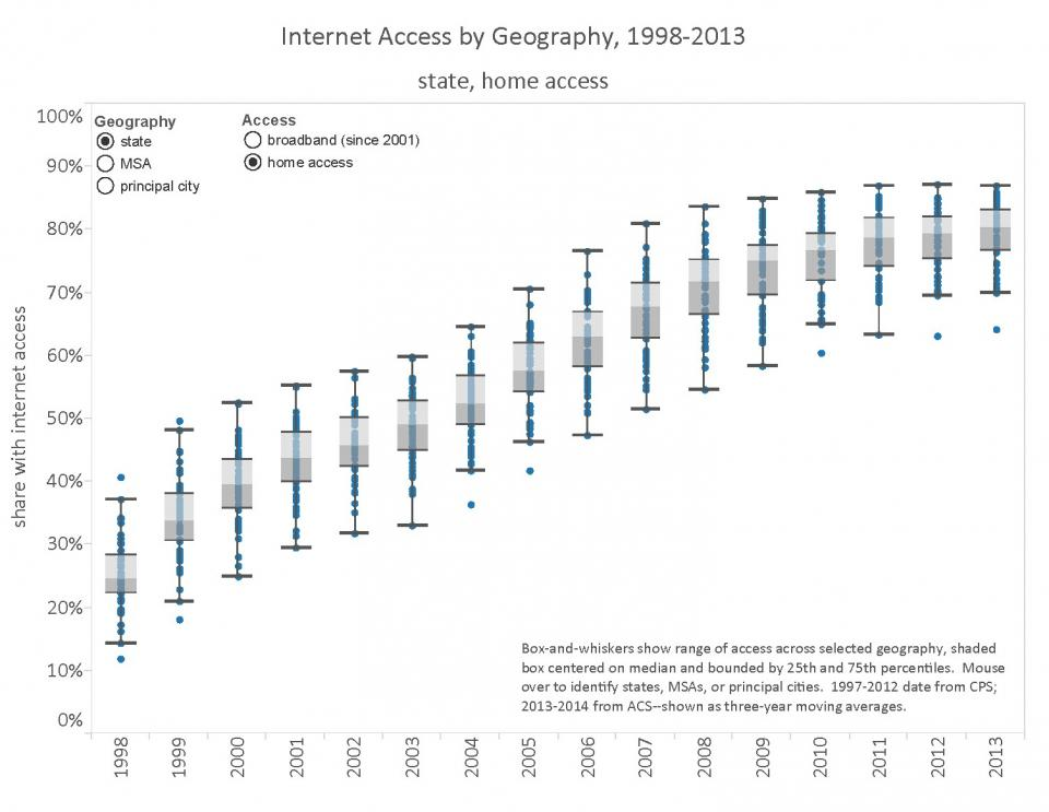 Graph representing internet access by Geography